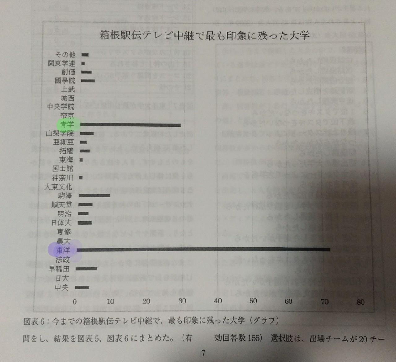 駅伝 回数 箱根 優勝