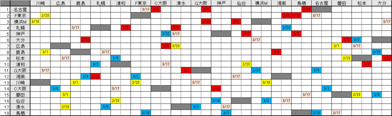 J1 第3節試合結果/順位&第4節対戦相手
