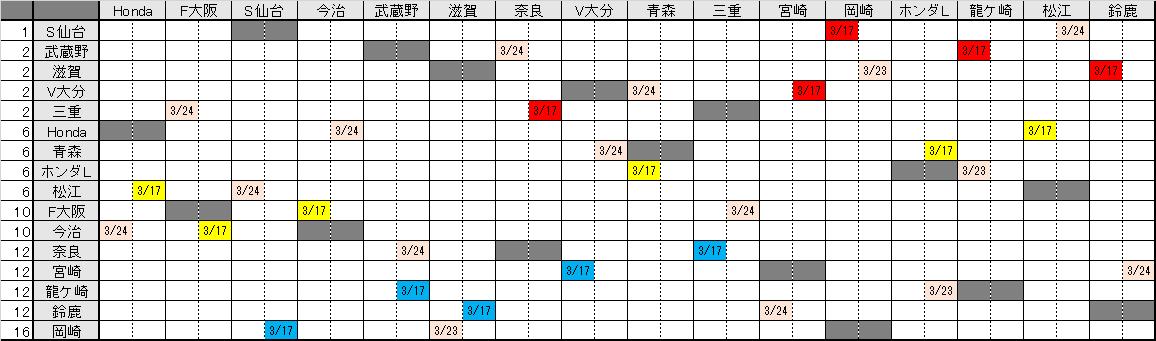 JFL 第1節試合結果/順位&第2節対戦相手