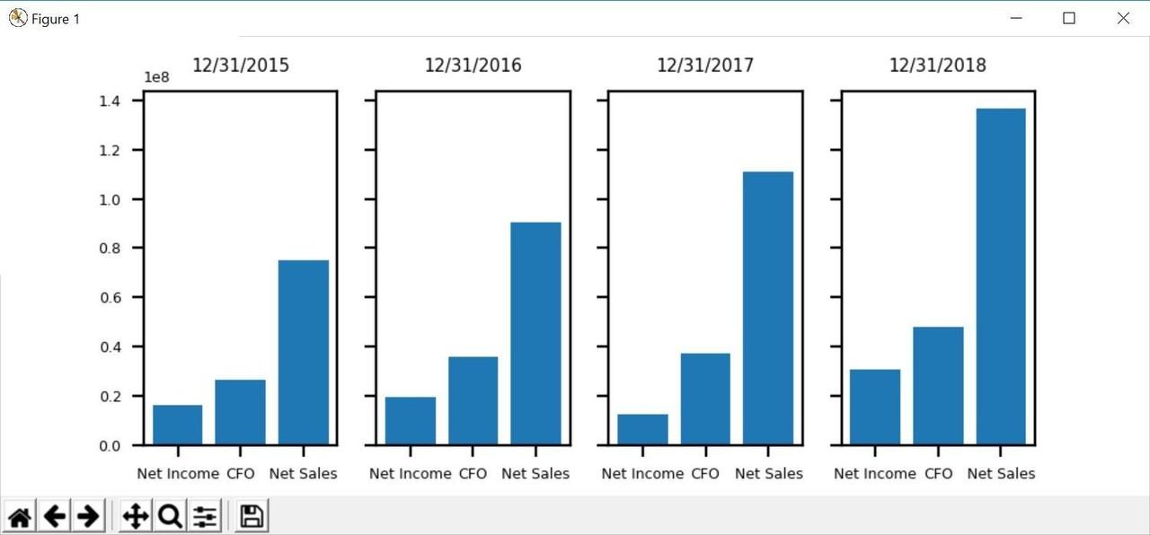 文系のPython)Yahoo Financeからデータを取得-6 (4年分の売上高、営業