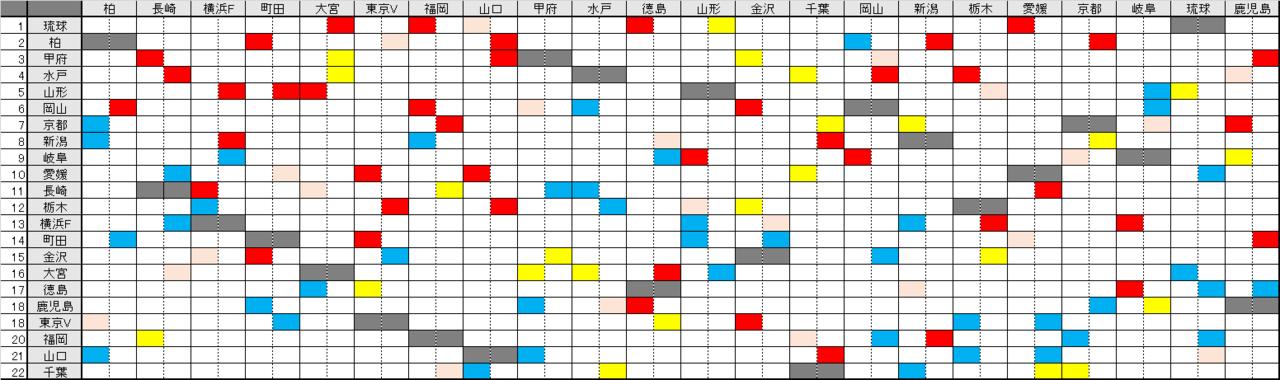 J2 第5節試合結果/順位&第6節対戦相手