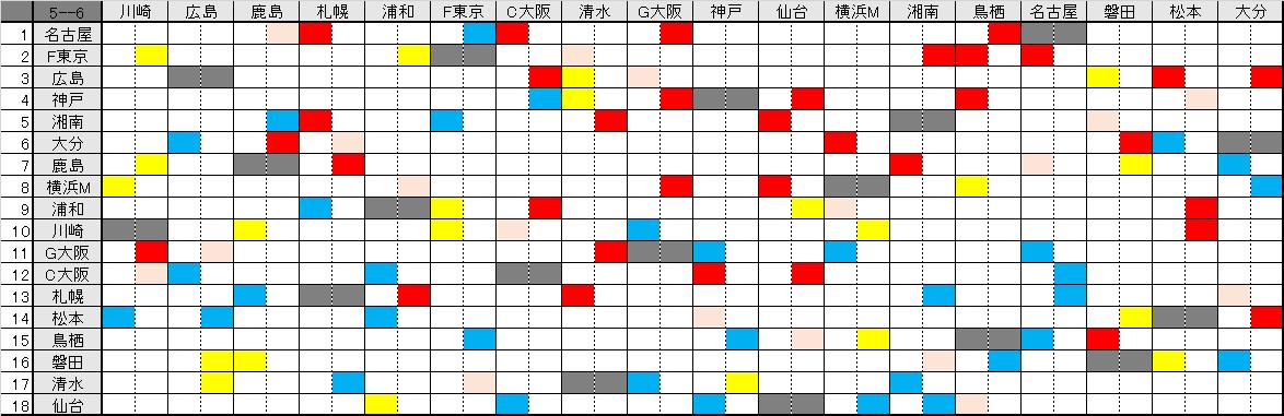 J1 第5節試合結果/順位&第6節対戦相手