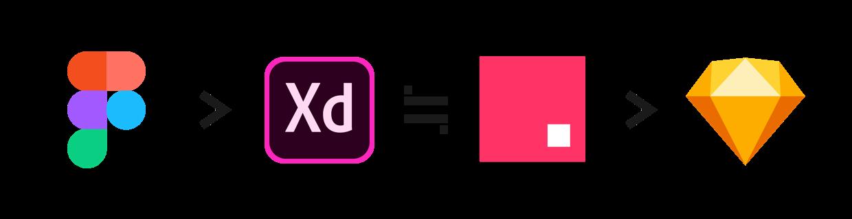 いちばん詳しい Sketch / XD / Figma / Studio の比較 〜2  基本項目の