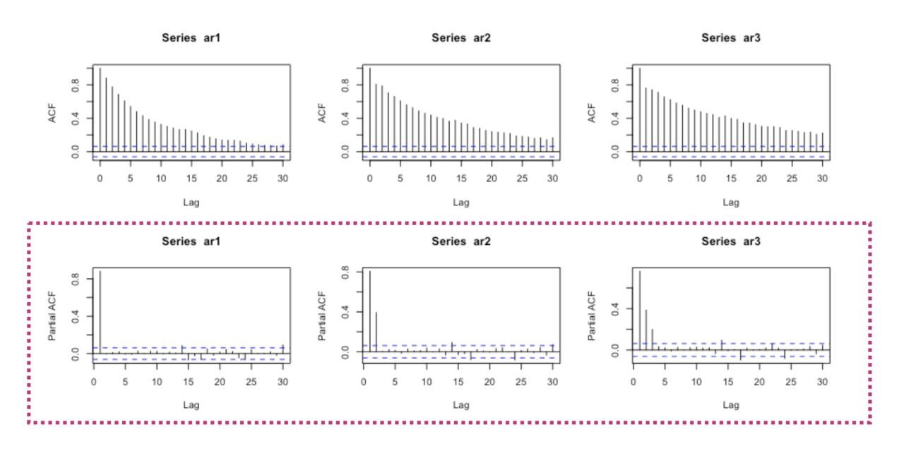 ARIMAモデルでnoteの週間アクティブユーザー数を予測する|hanaori|note