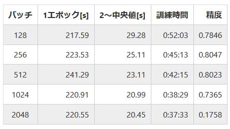 対決!RTX 2080Ti SLI vs Google Colab TPU ~Keras編