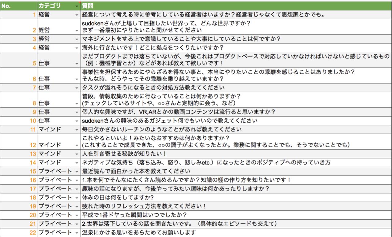 Kaizen CEOのsudokenさんに全社員で質問責め!? 厳選トピック10個を ...