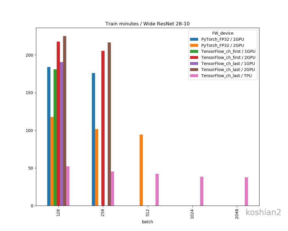 対決!RTX 2080Ti SLI vs Google Colab TPU ~PyTorch編