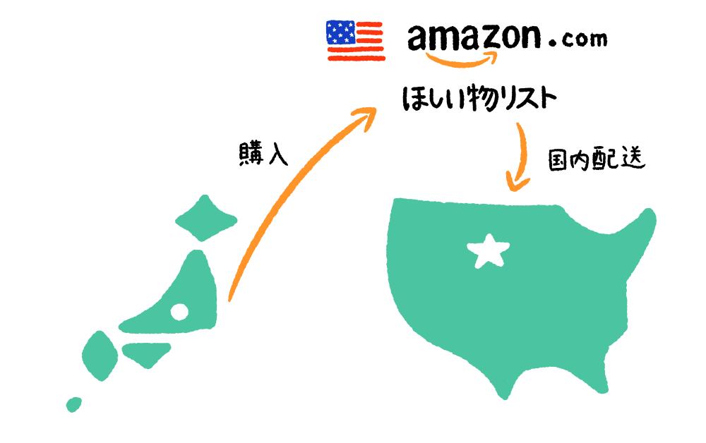 Amazon.comでほしい物リストから商品を買ってもらってアメリカに配送してもらう