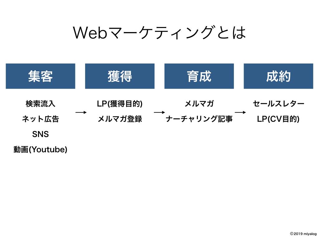 は と web マーケティング