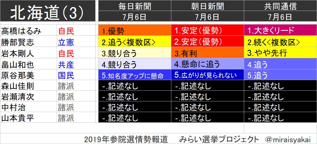 参議院 議員 選挙 2019 情勢