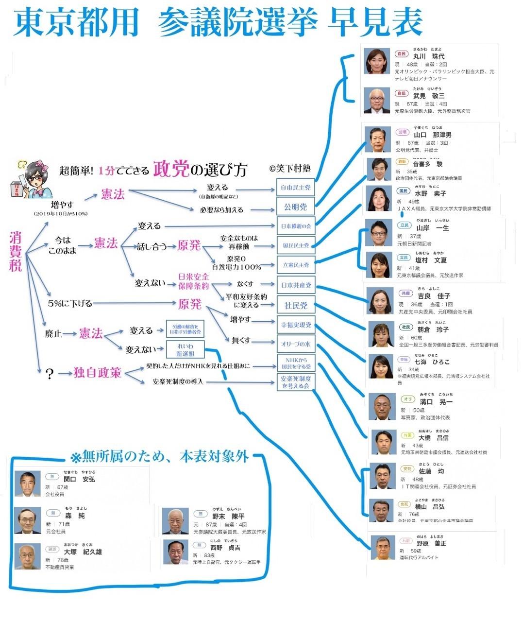 東京都民用 参議院議員選挙早見表