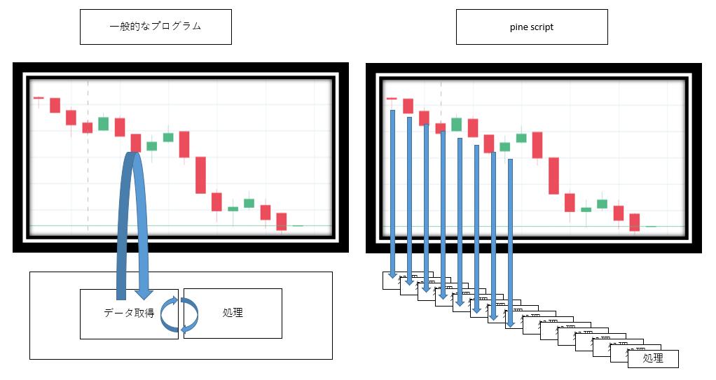 Pine scriptの基本構文 覚書|kapipara180|note