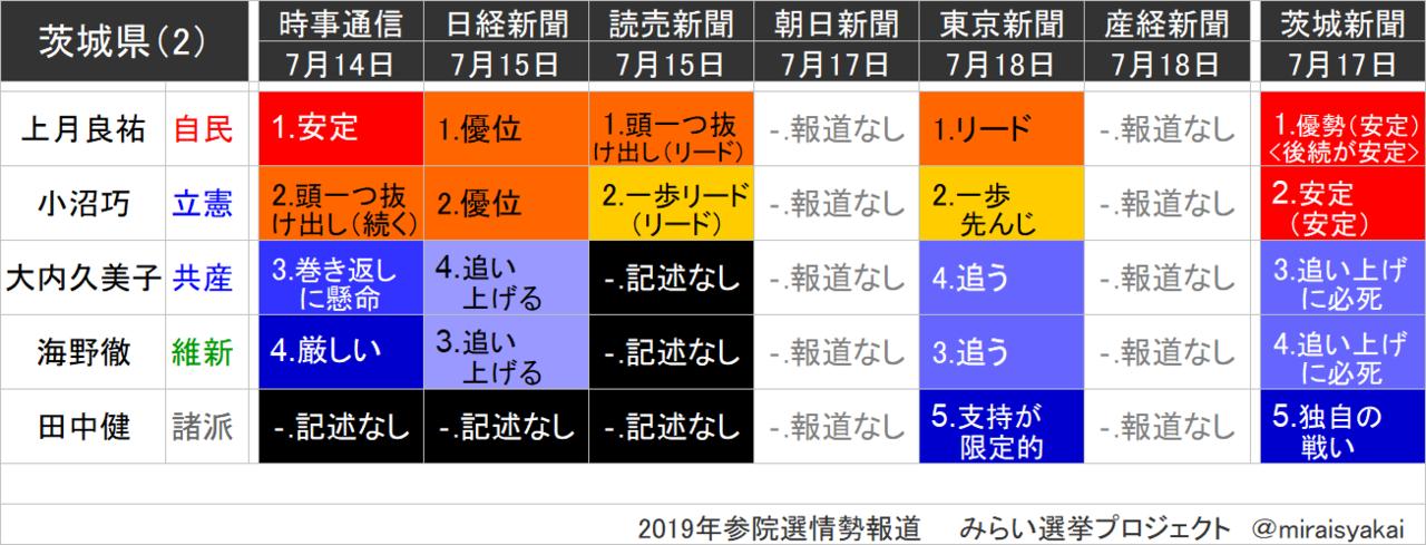 茨城 県 参議院 選挙