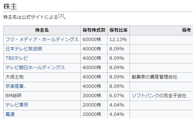 吉本 株主 テレビ局