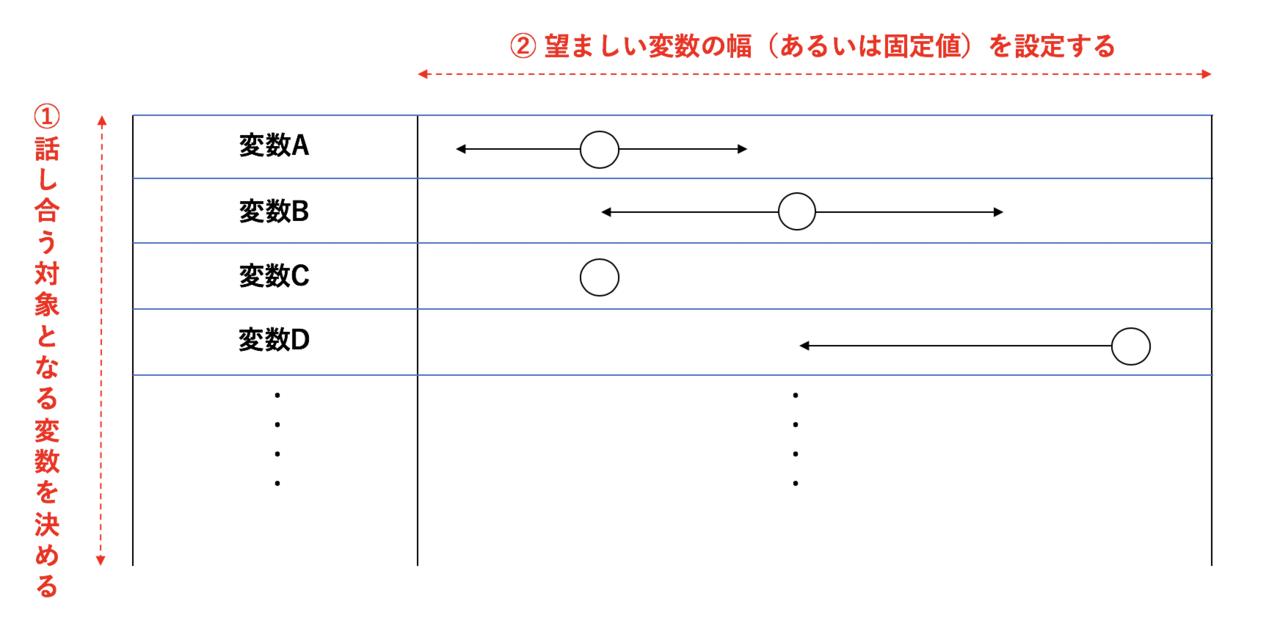 007: プロダクトマネジャーの最初の仕事は「変数」の操作 Masafumi ...