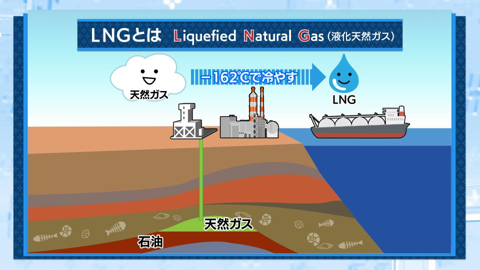安いのに高い? 発電燃料LNG|村野孝直(BSテレ東「日経モーニング ...