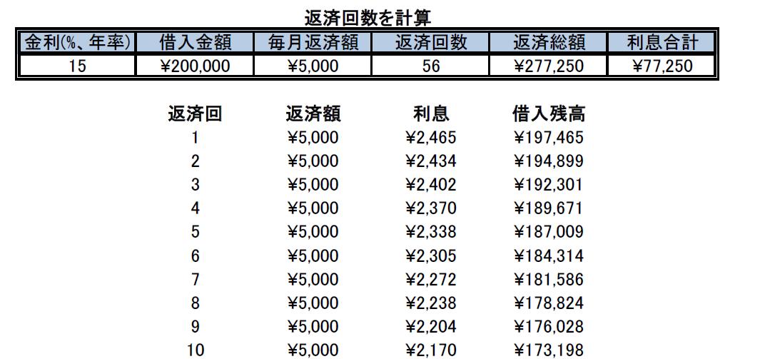 200000円返済