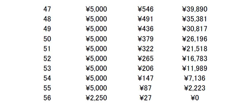 200000円返済②