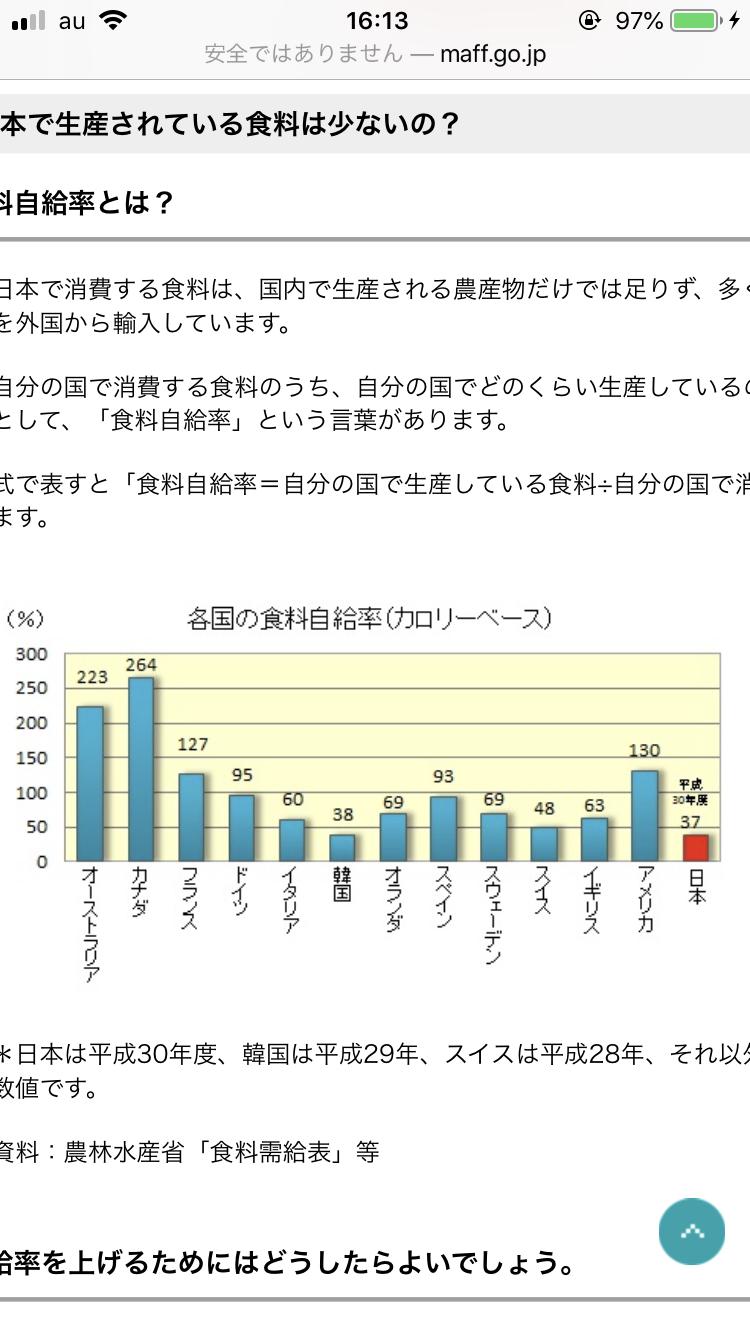 の 自給 日本 率 食料