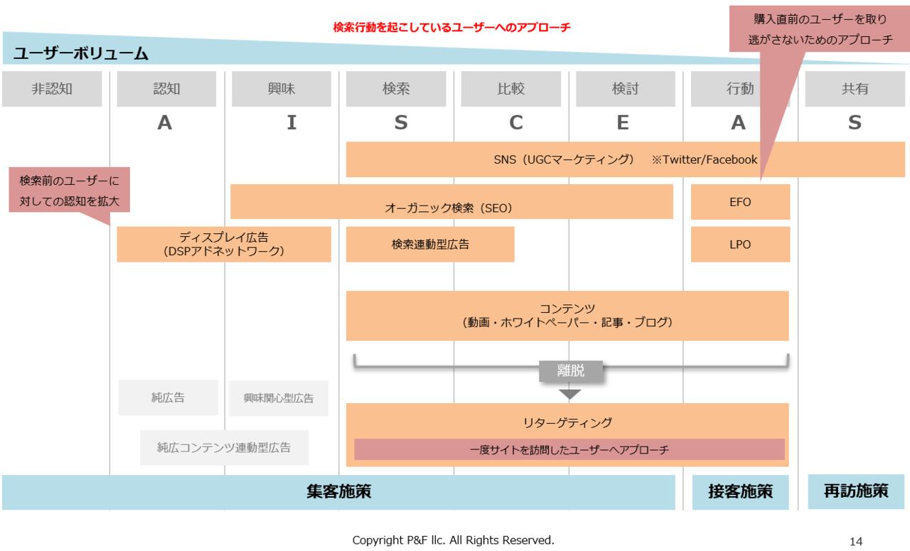 マーケティングに必要な集客施策と接客施策 ~接客施策編~|Shohei ...
