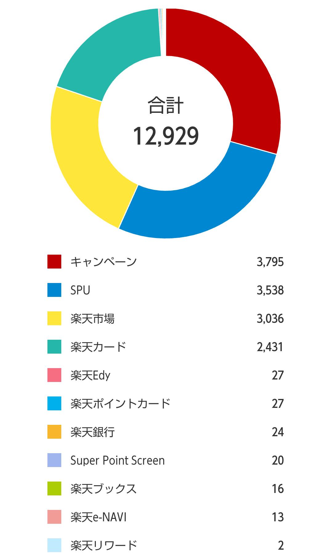 楽天ポイント10月実績モバイルログイン⑤
