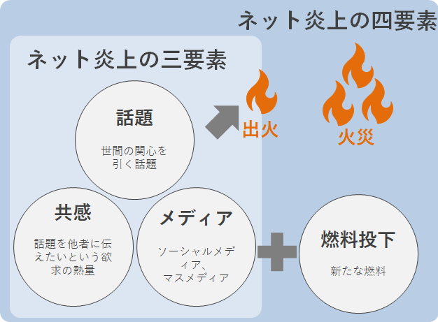 ネット炎上のメカニズム:ネット炎上の三要素(事例編)|ループス ...