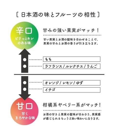 日本酒の味とフルーツの相性の図