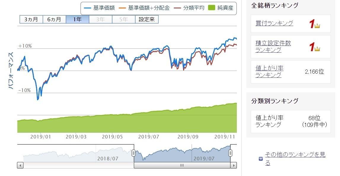 投資の記録19 楽天 全米株式インデックス ファンド コウ 細川