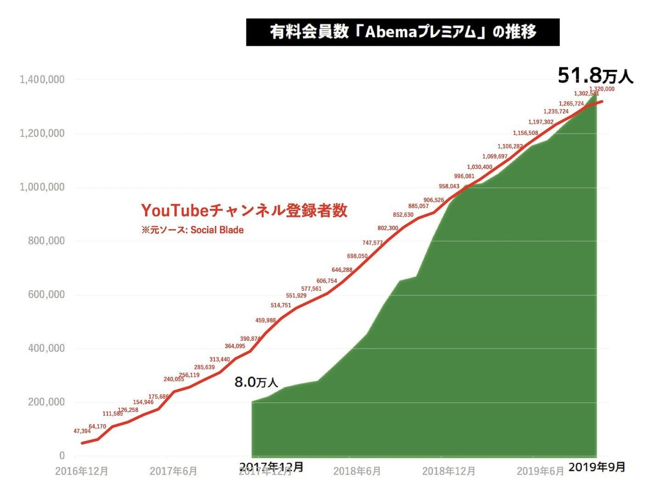 登録 数 Youtuber 推移 者
