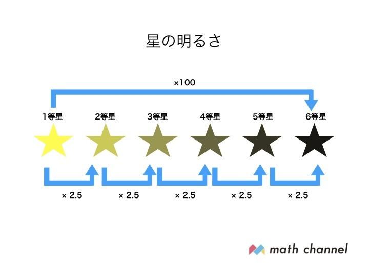 星の明るさを算数で理解しよう!|math channel|note