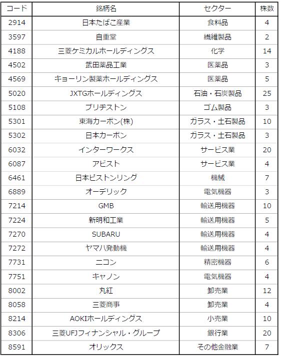 日本株ポートフォリオ表