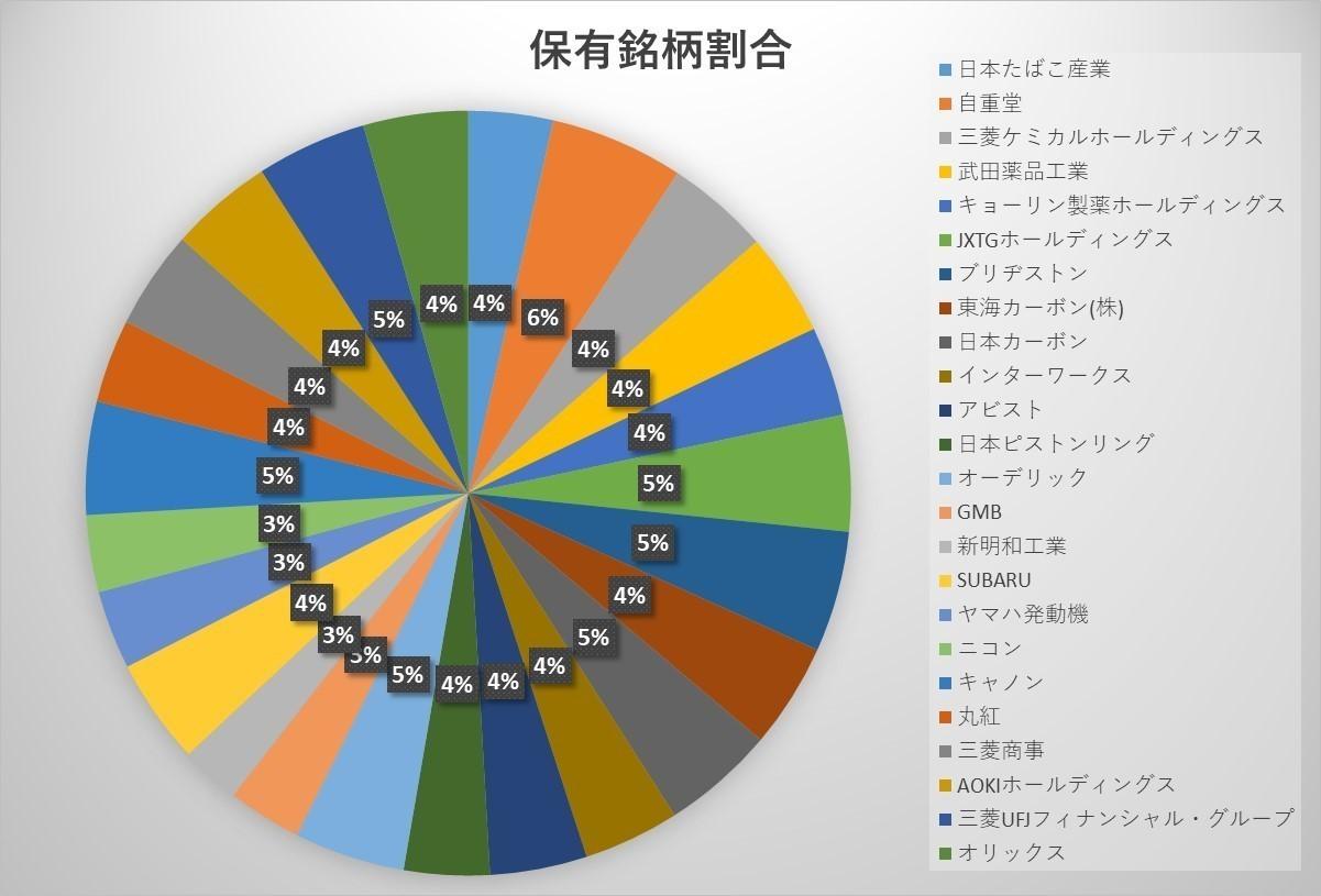 日本株グラフ