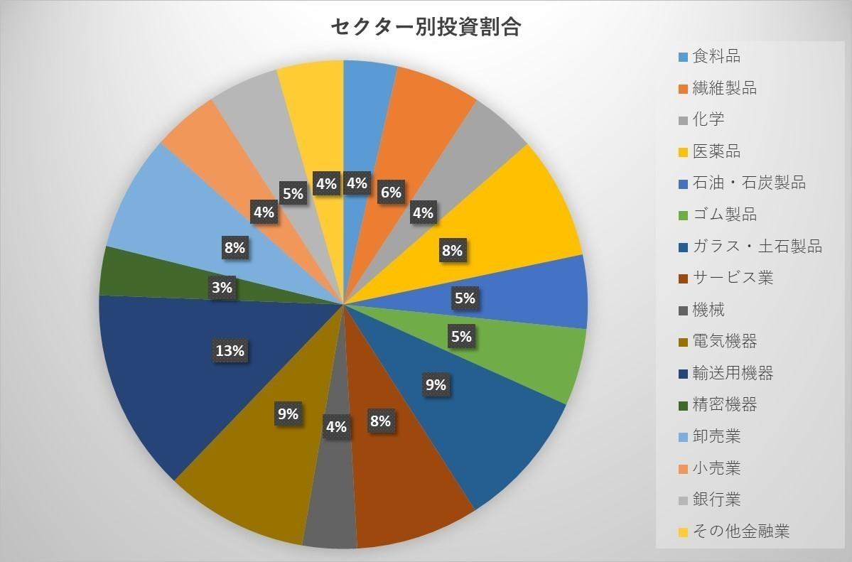 セクター別グラフ