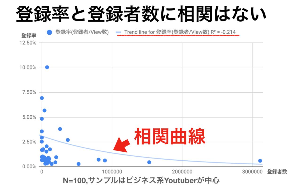 再生 収入 youtube 回数