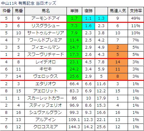 2019 予想 記念 オッズ 有馬