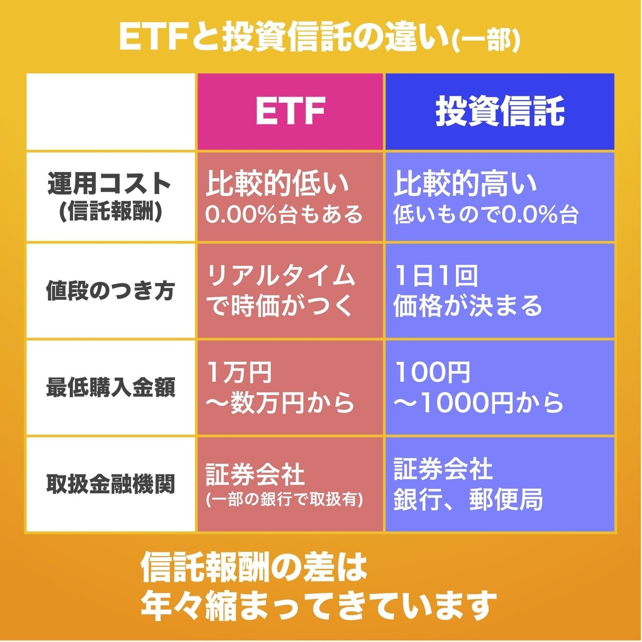 違い 信託 etf 投資