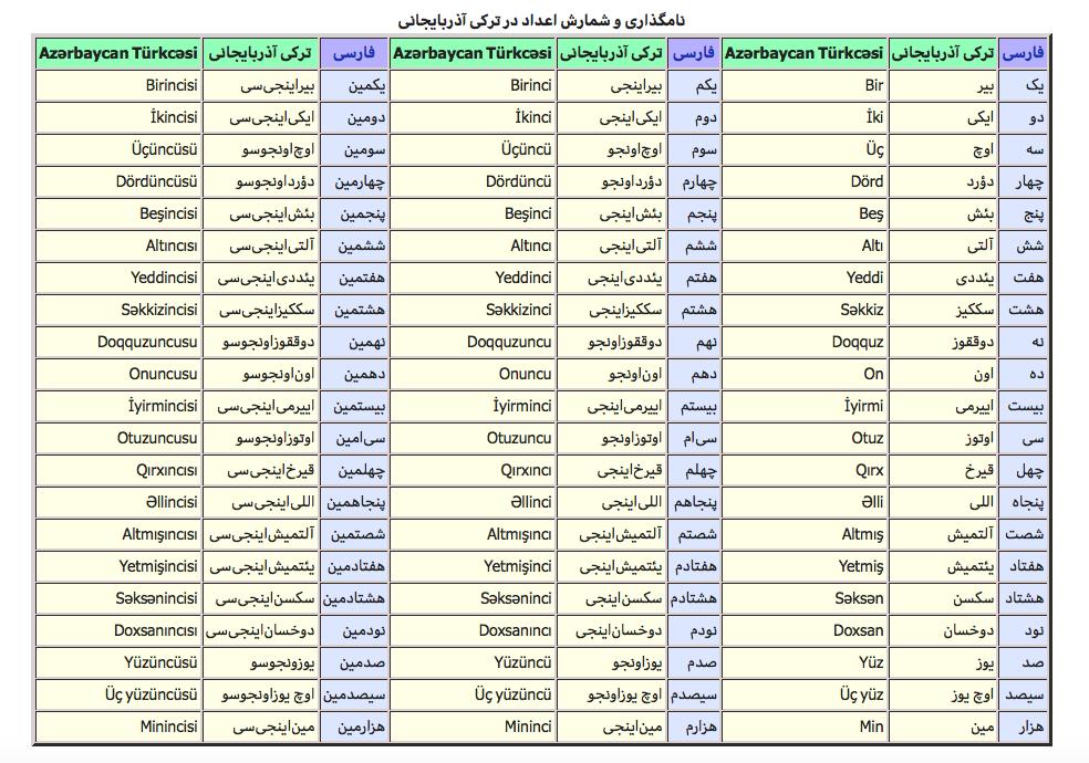 4.アゼルバイジャン語|Masaya-san@語学オタク・IT・フード ...