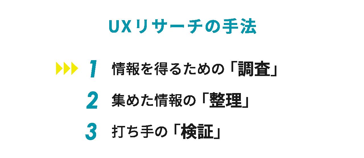 定番UXリサーチ手法】活用Tipsをまとめました ~調査編~|Hiroko Nozawa ...
