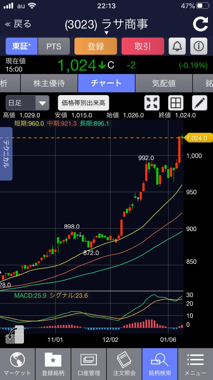 ラサ 商事 株価