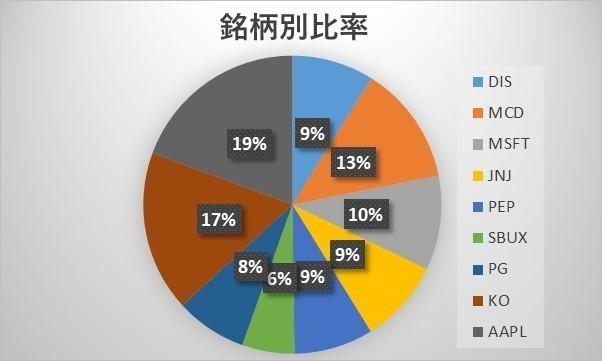 ティッカー別グラフ