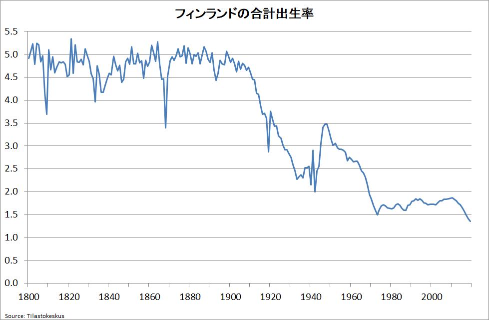フィンランドの出生率が過去最低の1.35に(速報)|Prof. Nemuro🏶|note