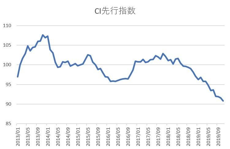 月例経済報告」と景気後退判断 飯田泰之 note
