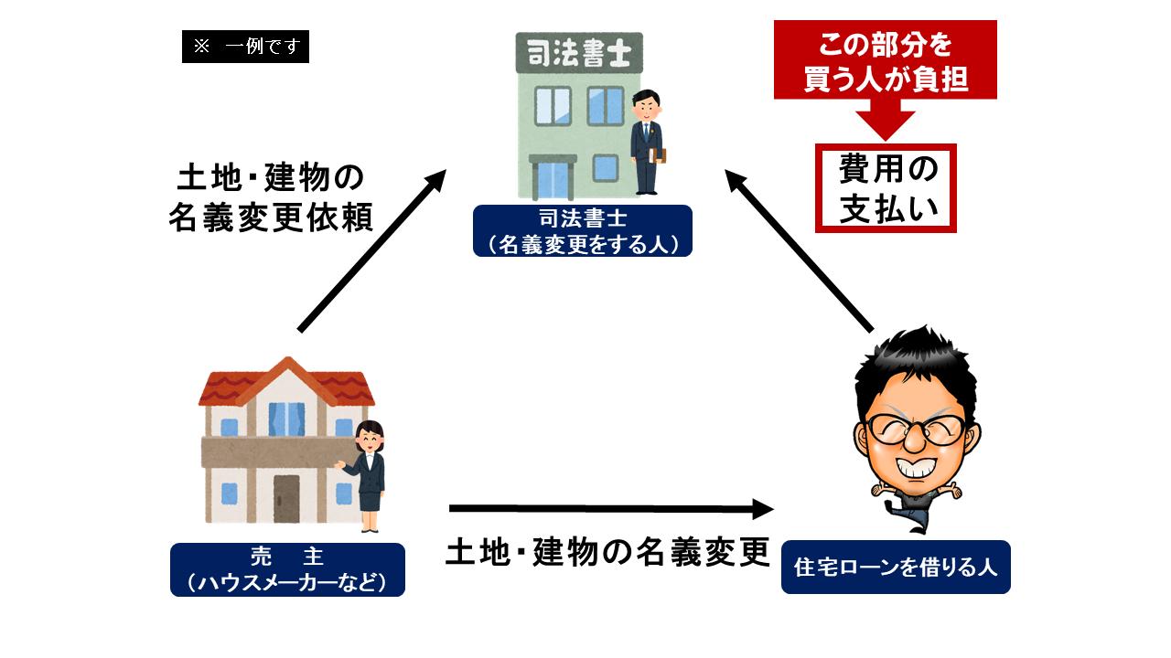 note図3