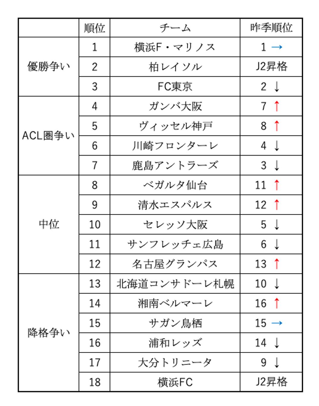 j リーグ 順位 予想 2020