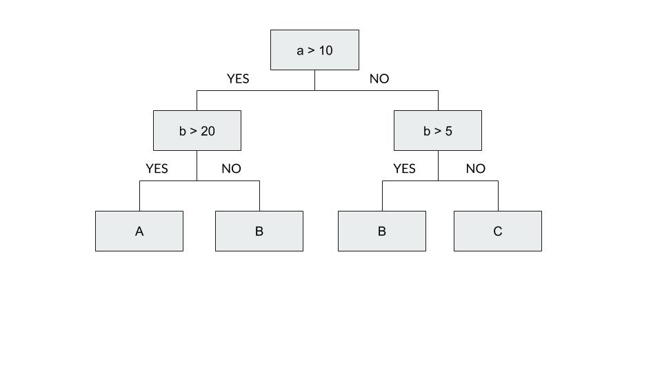 AIを作ろう #1 【決定木 CARTアルゴリズム】 【ゼロから実装・AI・機械 ...