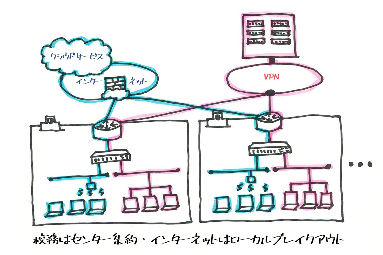 ローカル ブレイク アウト 10分でわかる、Cisco SD-WANの概要