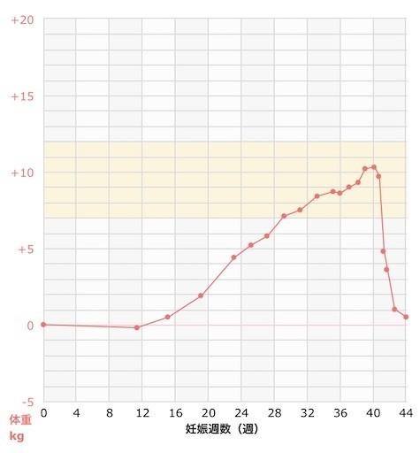 増加 体重 妊娠 後期 妊娠後期にドンときた…!体重増加を抑えるためにやったこと【体験談】(2020年1月14日)|ウーマンエキサイト(1/2)