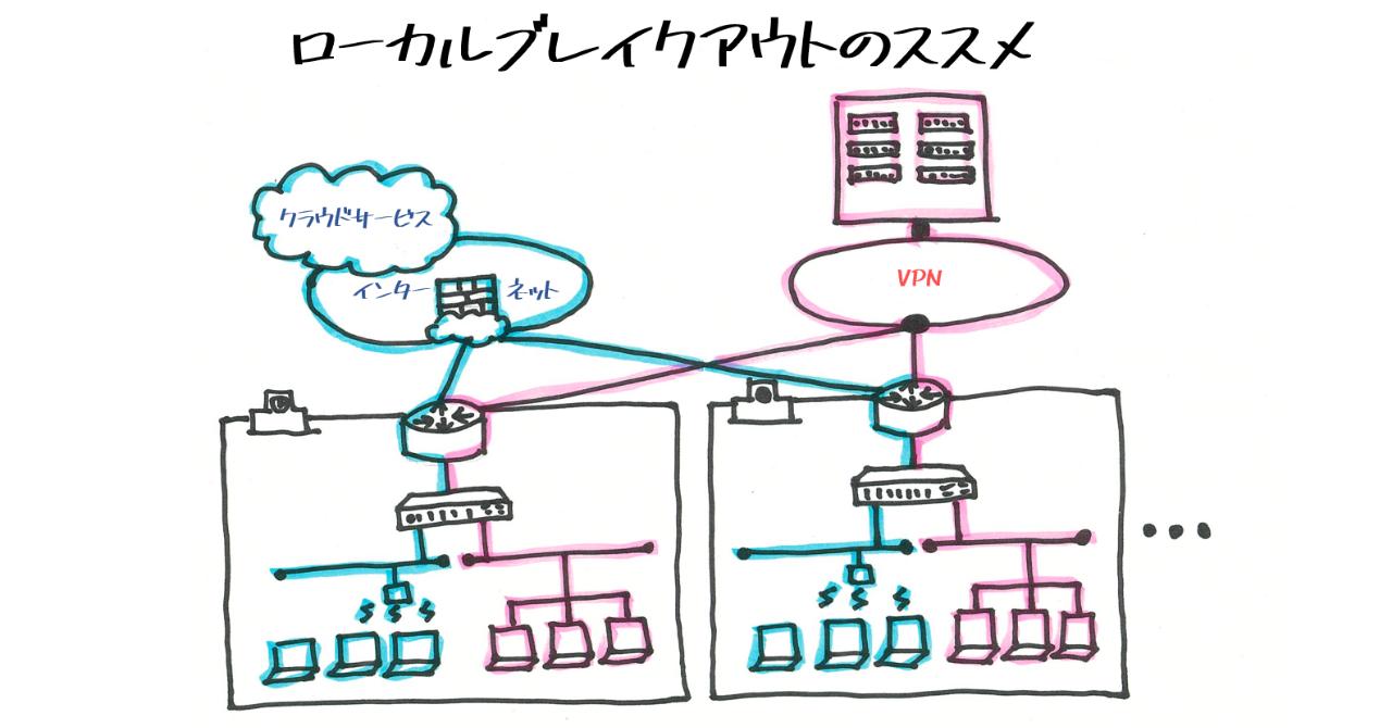 ローカル ブレイク アウト インターネットブレイクアウト| NTTPCのSD-WAN【Master'sONE...