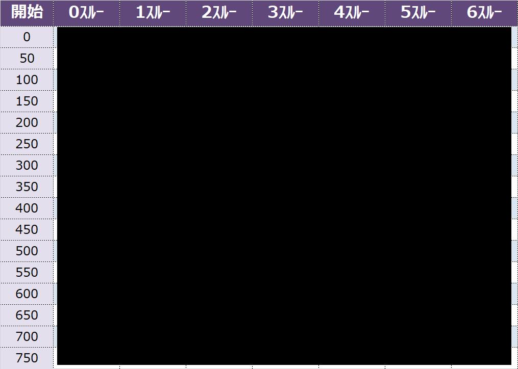 天井 2 狙い 絆 バジリスク
