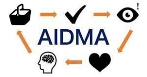 アイドマの法則